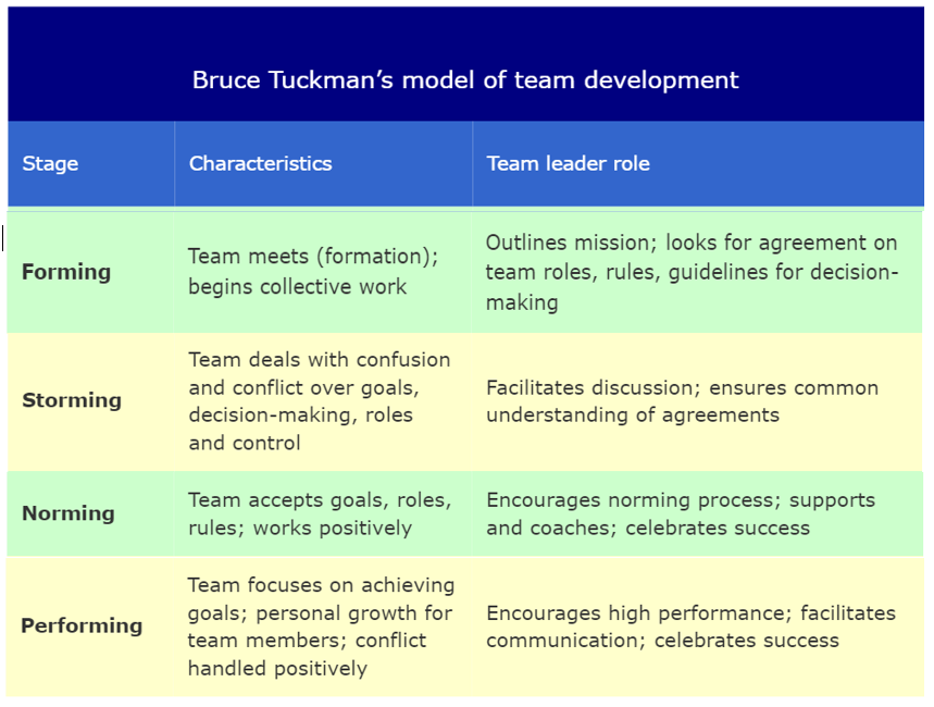 tuckmans model and team work essay Tuckman's stages of group development mature team members begin to model appropriate styles and what it's like to work with each other as a team.